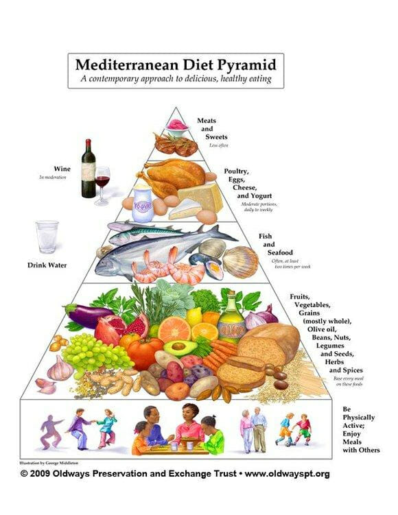 What Exactly is the Mediterranean Diet?