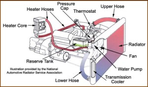 Design and Function of Automotive Cooling Systems