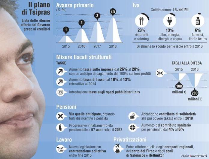 Nell'infografica realizzata da Centimetri i dettagli del piano di riforme presentato dal governo greco ai creditori.