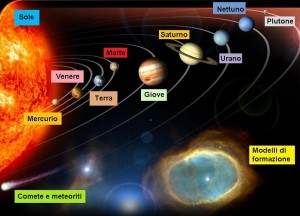 sistema solare con Plutone - New Horizons