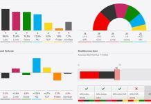 Elezioni a Berlino, ancora uno schiaffo dall'Afd di Petry a Merkel