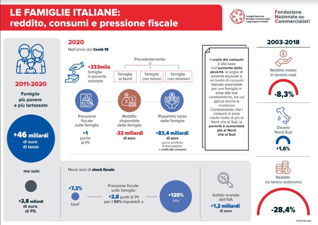 Commercialisti: Famiglie più povere e più tartassate: in 10 anni +46 miliardi di tasse e solo +2,8 miliardi di Pil