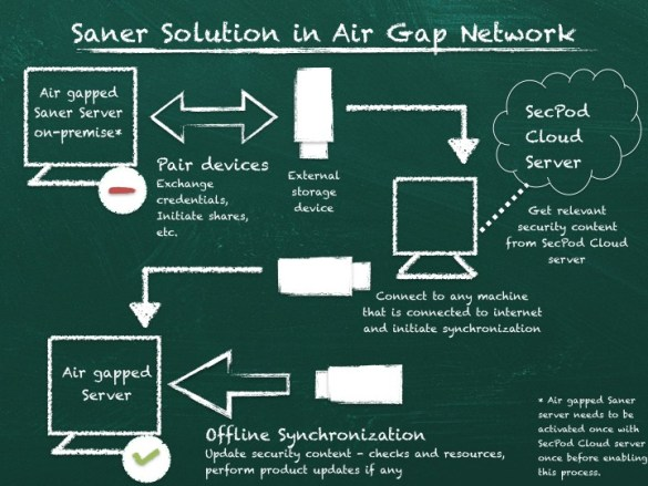 AirGapped_SanerSolution