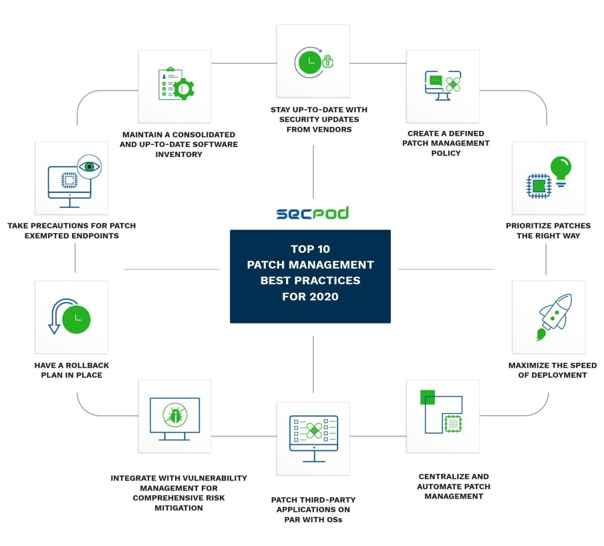 best-practices-of-patch-management-2020