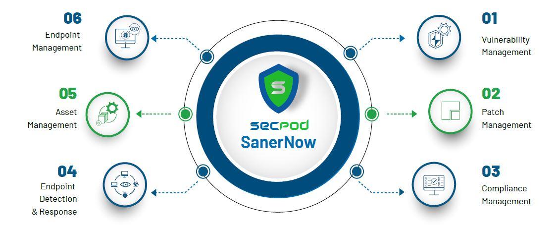 SanerNow Cyberhygiene Platform