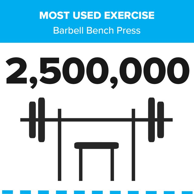 Most Used Exercise, Barbell Bench Press: 2,500,000 lbs