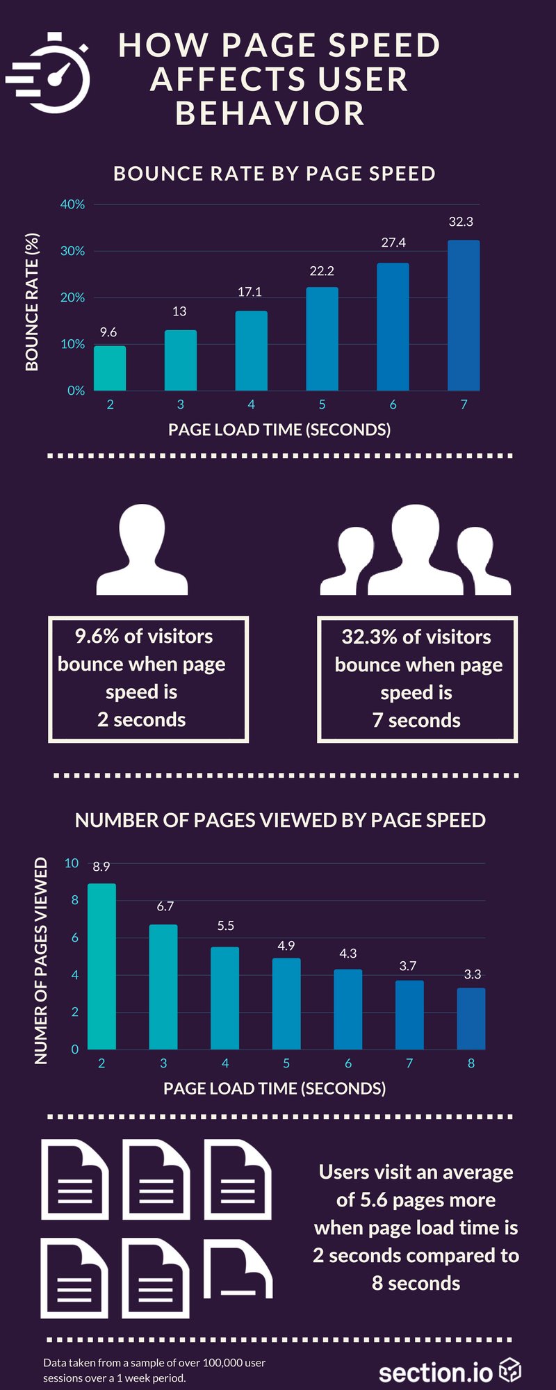 Page Speed Inforgraphic
