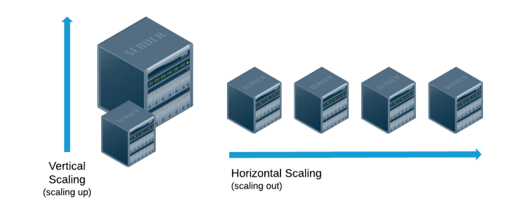 scaling horizontally vs vertically