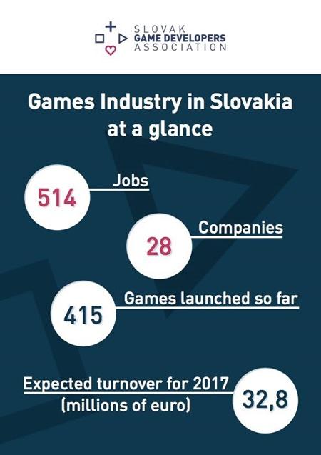 Ako je na tom herný biznis na Slovensku?