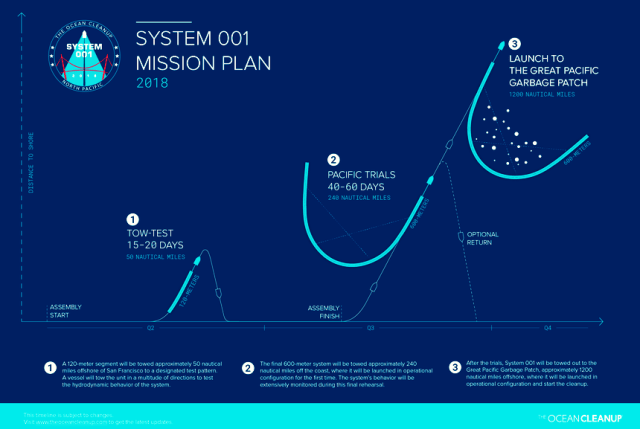 maritime-technologies, maritime-news - Ocean Cleanup Mission Plan - Ocean Cleanup to Redeploy Its System in June 2019