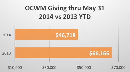Graph OCWM YTD