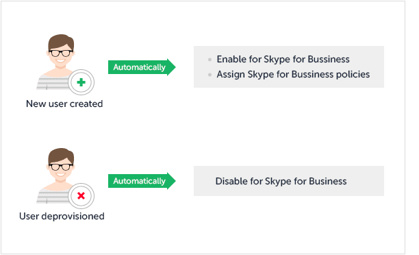 Automated Provisioning for Skype for Business