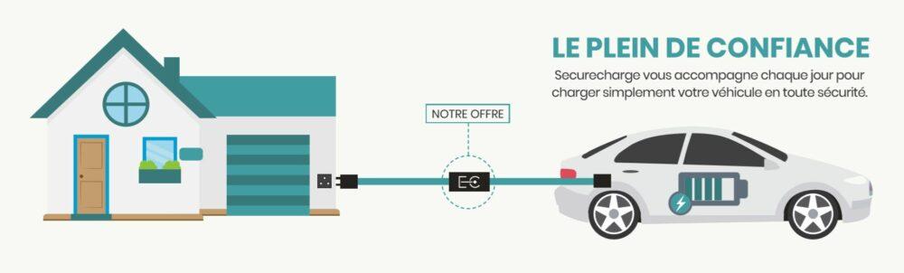 schéma recharge véhicule electrique