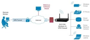 Cisco Small Business RV215W Network Security Firewall | SecureITStore