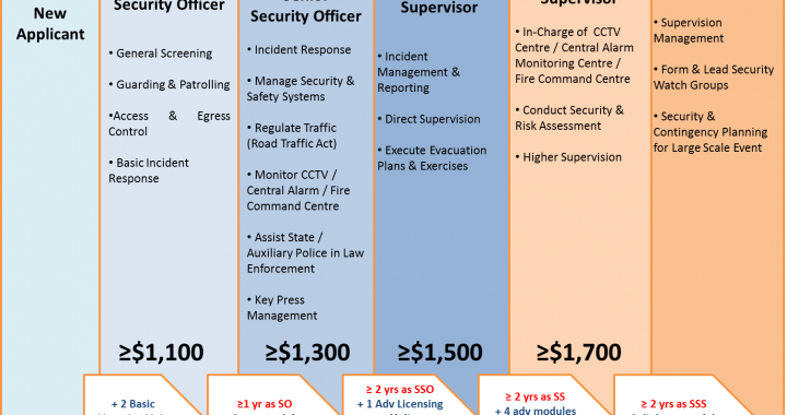 Security Guard Pay Scale