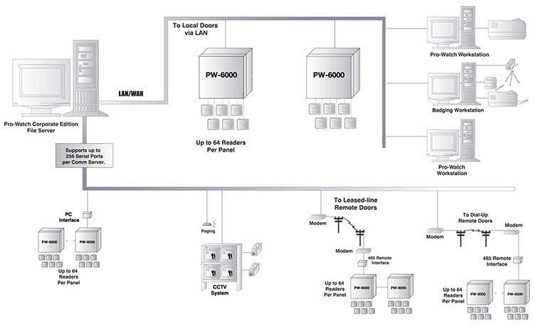 PWSeries Modular Access Control System | Intelligent Controllers | Integrated Security