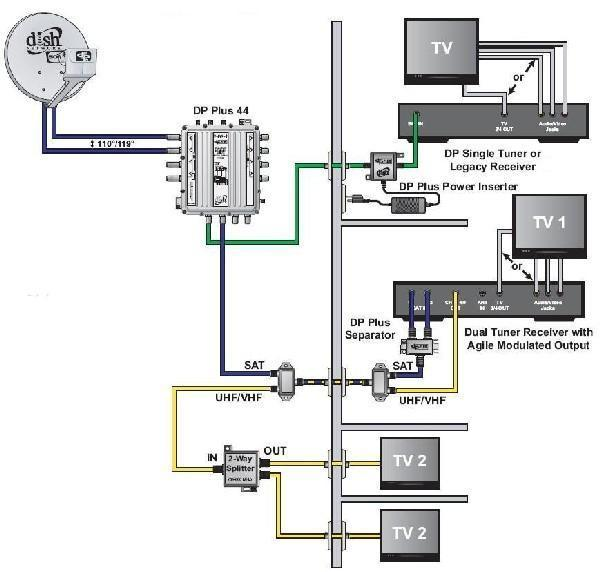 dish network hook up diagrams two tvs  pietrodavicoit
