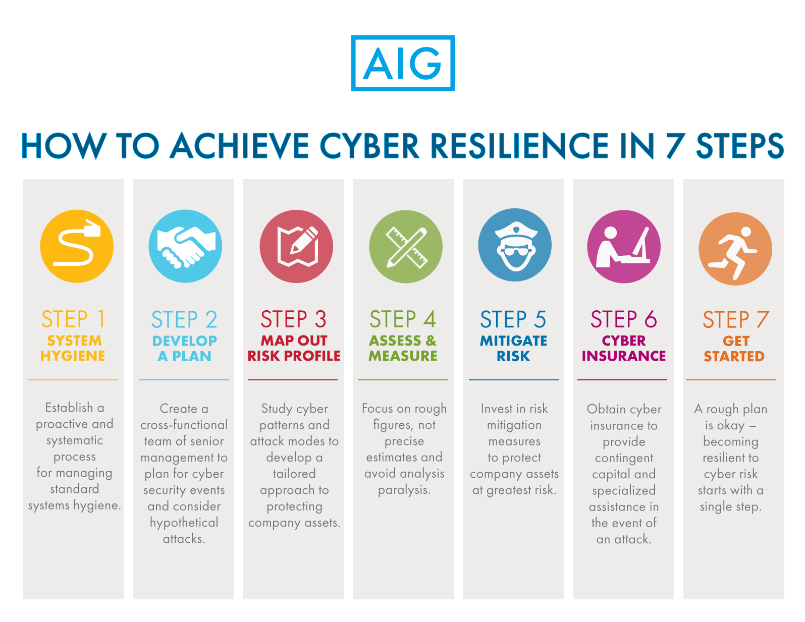 7 Steps To A Cyber Resilient Business