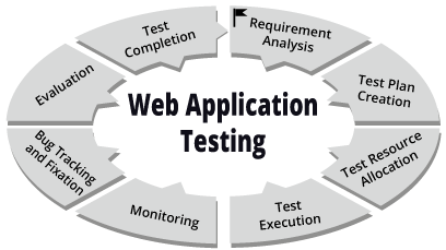 Web Applications and the Need to Test Them – SecurityOrb.com