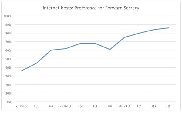 Forward Secrecy Chart