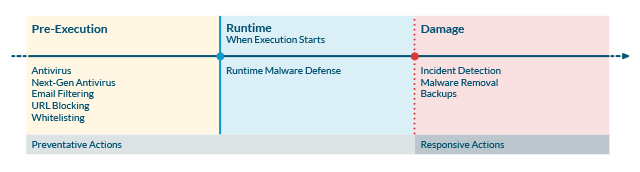 Malware Lifecycle Chart