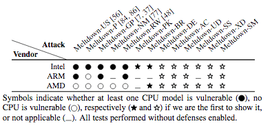 CPUs vulnerable to Meltdown