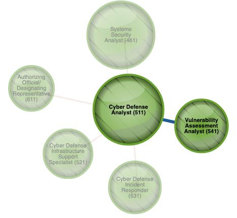 Cybersecurity career path tool