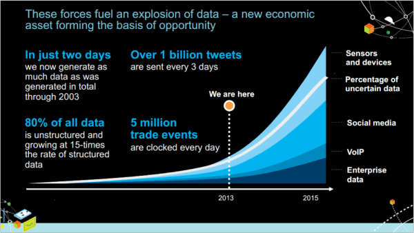 IBM - Big Data