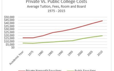 The Future Price of College