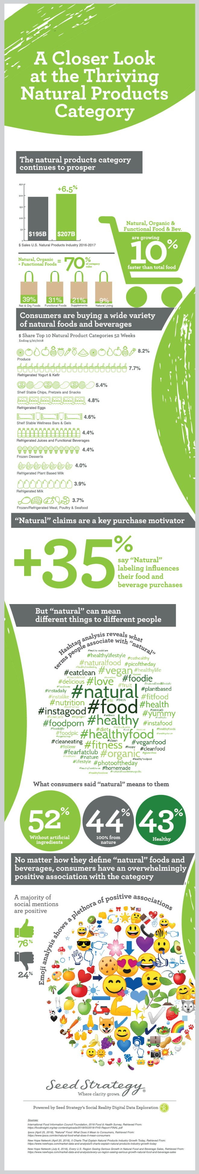 Infographic with insights about the natural products category