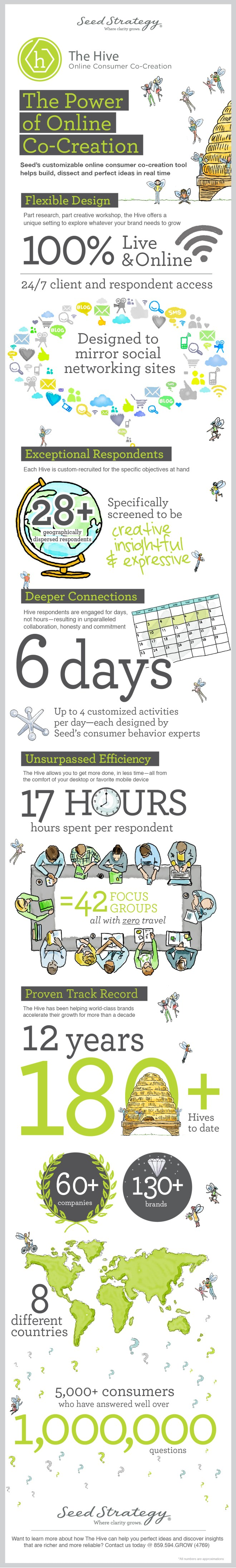 Infographic showing key stats from The Hive