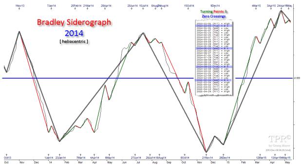bradley model siderograph july 2014 heliocentric