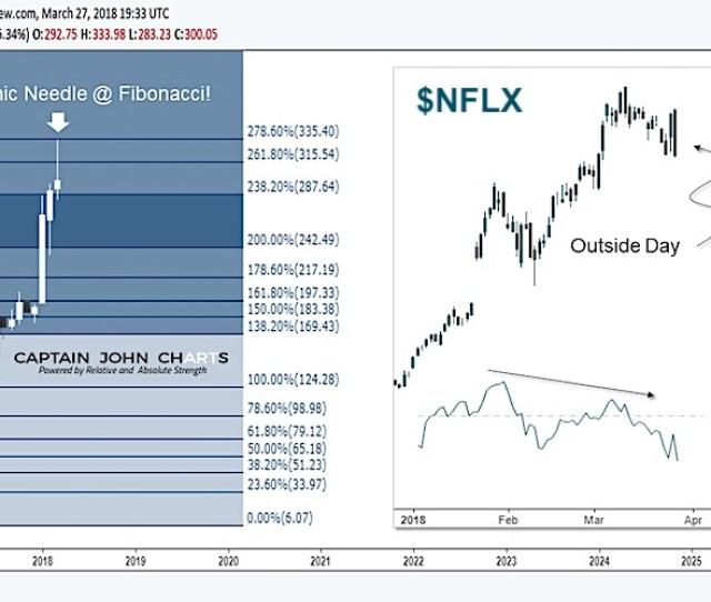 Netflix Stock Bearish Nflx Chart Image News Investing Research March