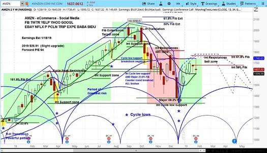 Amazon (AMZN) Trading Outlook: Will Weak Guidance Derail ...