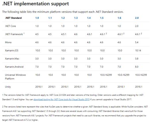 .NET standard implementation support table
