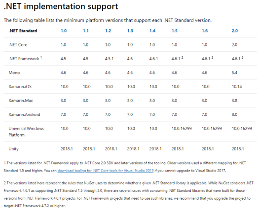 .NET standard implementation support table