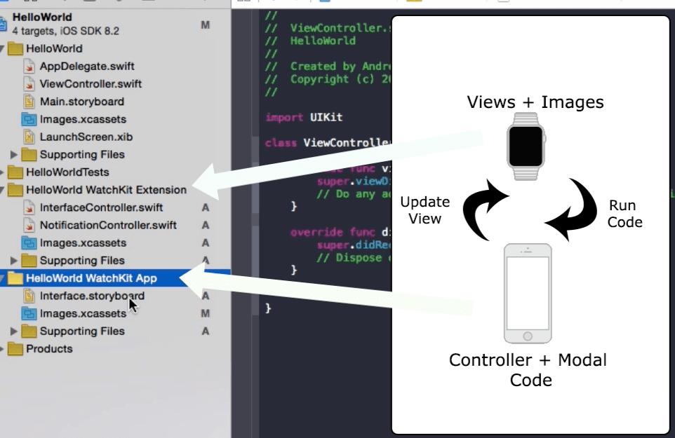 Apple Watch, WatchKit First App Setup - Hello World - Seemu