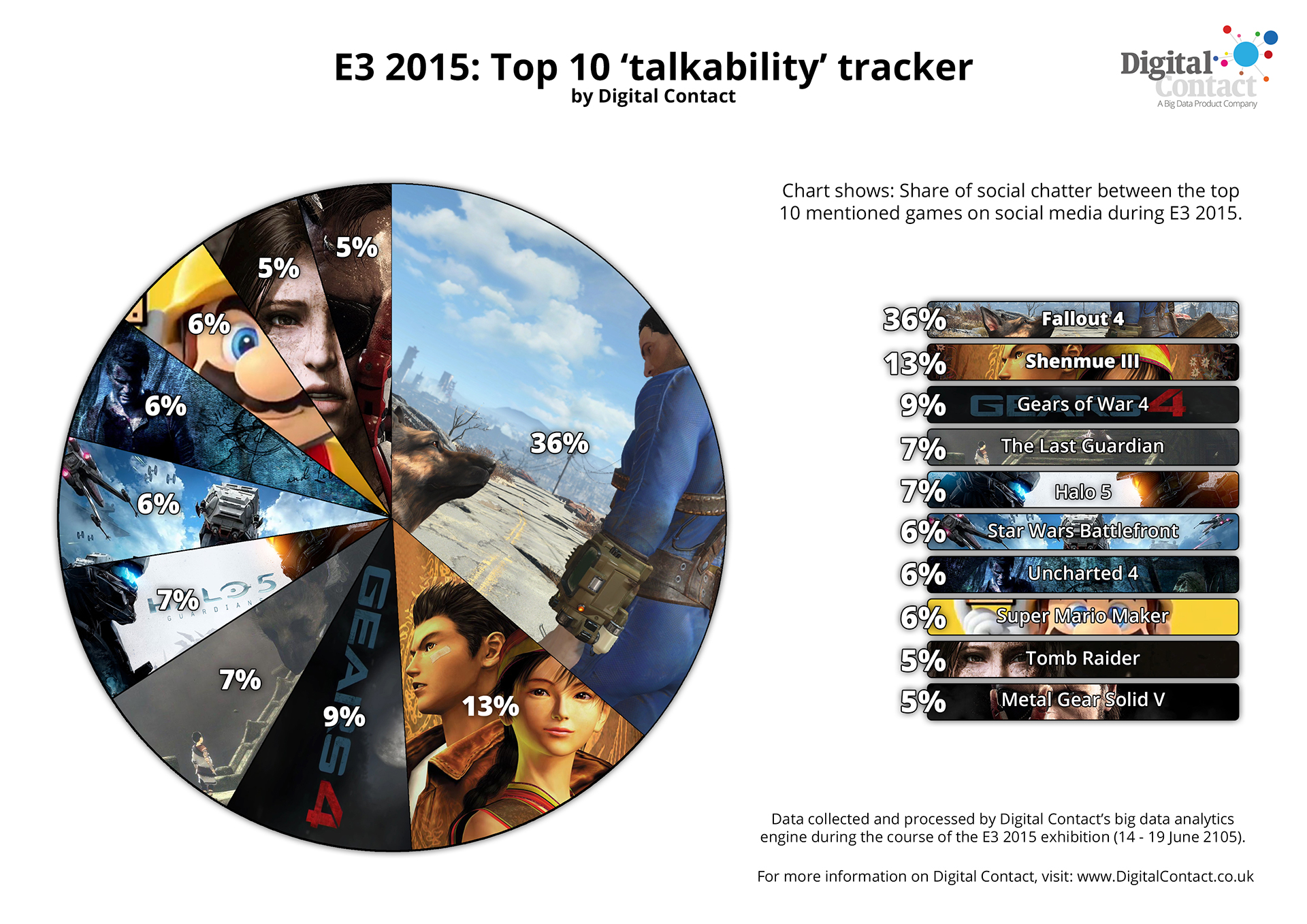 E3 Shenmue 2nd Most Talked About Game Of Show