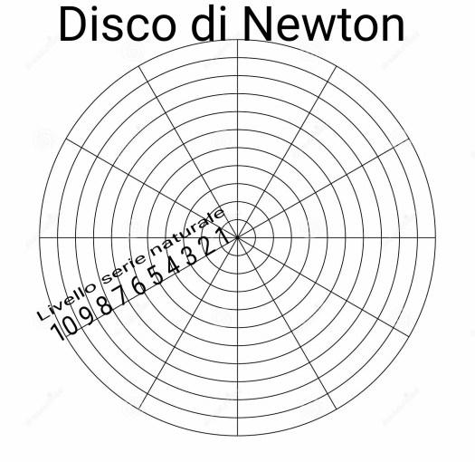 disco di Newton