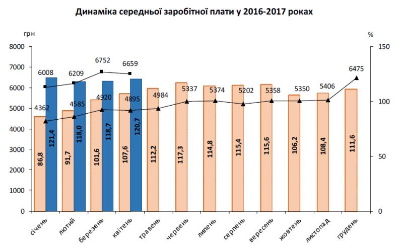 В Україні впала заробітна плата