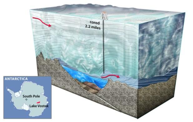 Specie preistoriche sotto il lago di Vostok in Antartide [Video]