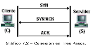 Conexion en Tres Pasos