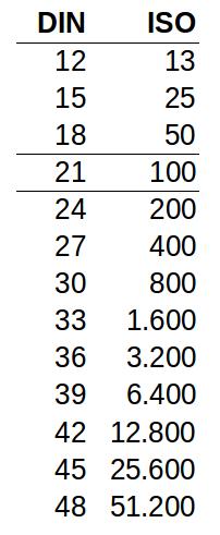 DIN-ISO-Vergleich