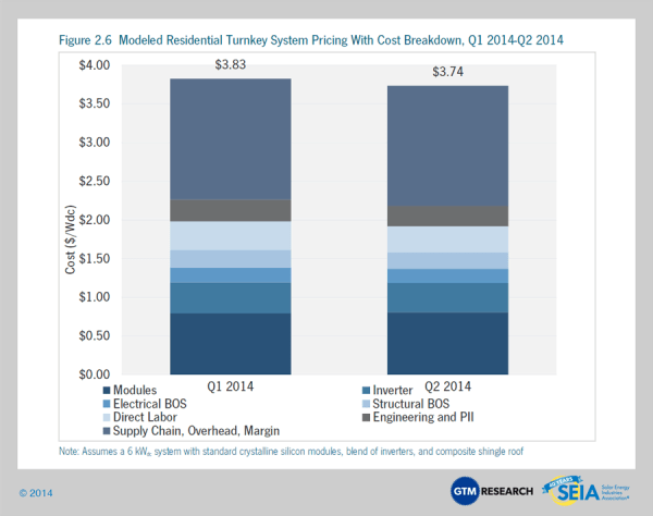 Average cost of residential solar systems 2014