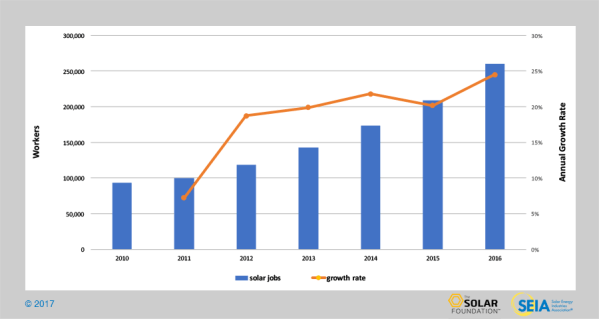 Solar Industry Data | SEIA
