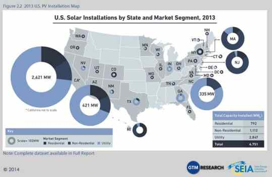 Solar power installed in 2013 by state