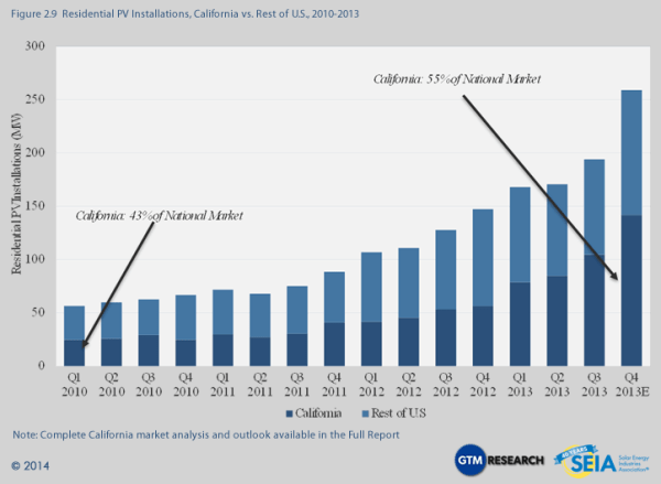 Solar Market Insight Report 2013 Year in Review | SEIA
