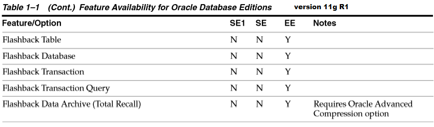 Flashback on Oracle SE | Oracle Standard Edition – Just love it!