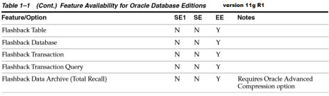 Oracle 11gR1 License
