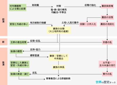 漢代の社会 12.中国の古代文明(秦・漢帝国)